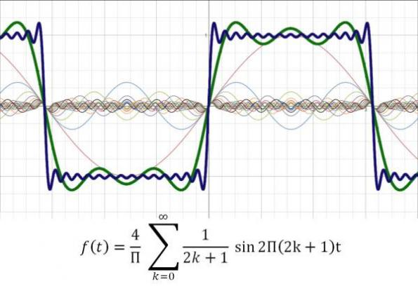 The Fourier series reconstruction of the square wave for N=3 and N=15