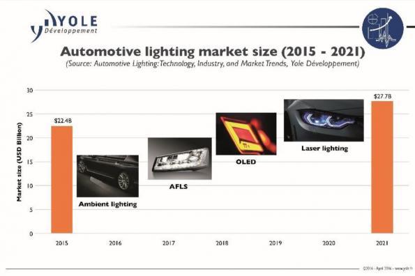Automotive lighting: a billion-dollar market arises