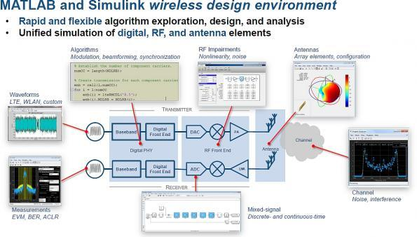 Increased support for RF MIMO systems design and development with MathWorks updates