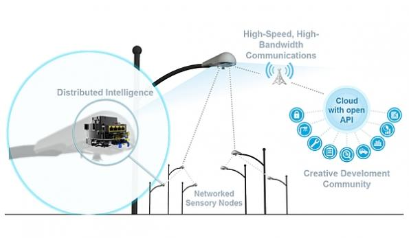 iot lighting acquisition leverages computer vision  smart city applications
