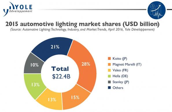 Automotive LED modules to drive future LED market