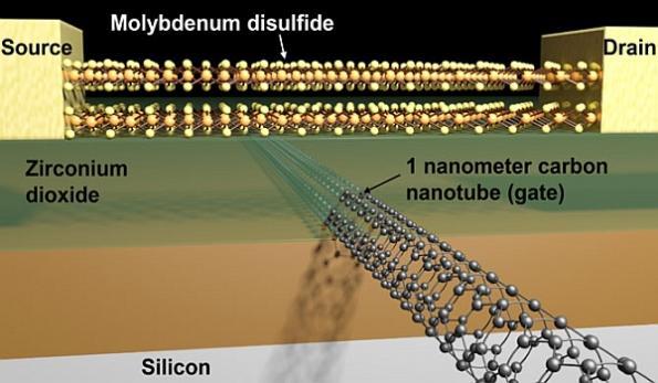 World's smallest transistor smashes 5-nm threshold