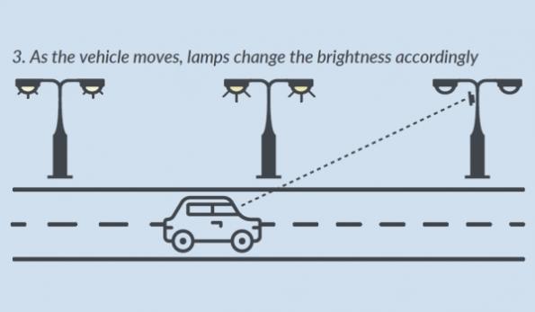 Radar sensors make streetlights smart
