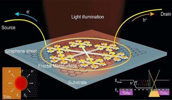 Fractal design of graphene photodetector holds promise for