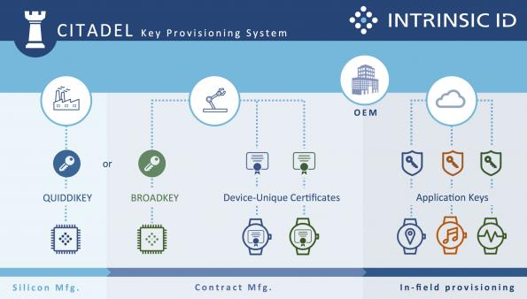 SRAM PUF-based key provisioning system to secure IoT