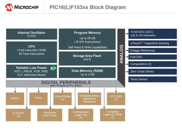 8-bit PIC microcontroller comes with Memory Access Partition