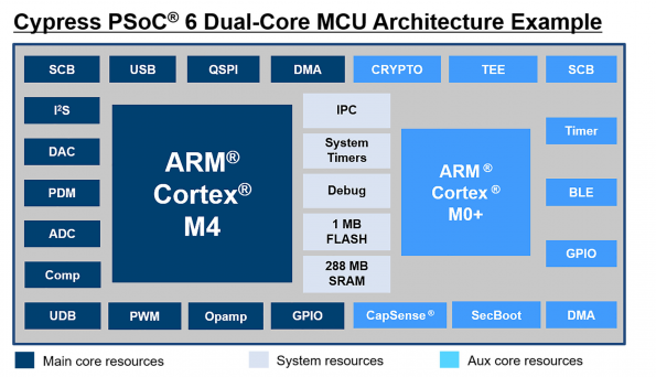 PSoC 6 is built around dual-core ARM Cortex-M4 and Cortex-M0+ at 40nm