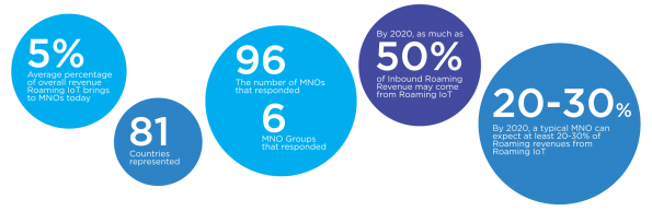 IoT to account for 50% of MNOs' roaming revenues by 2020