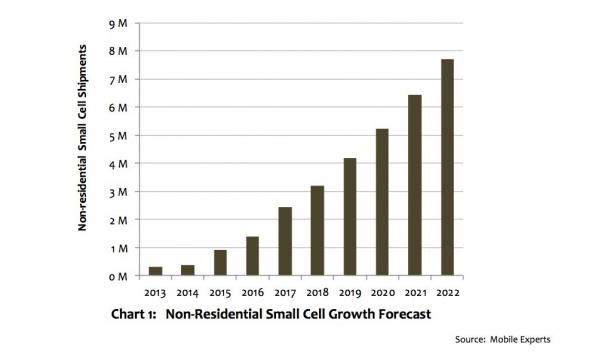 Mobile Experts sees huge rise in small cells this year