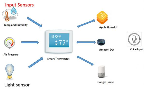 How to turn a home thermostat into a smart device: easing