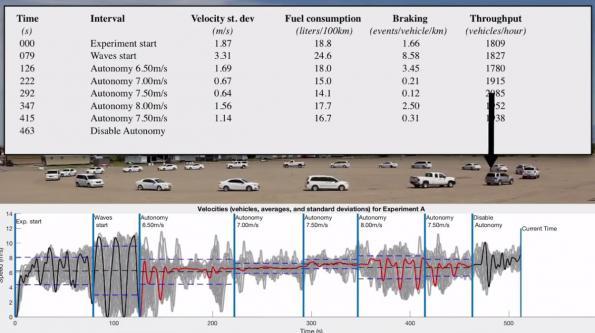 Minority autonomous cars can optimize traffic flow, experiments show