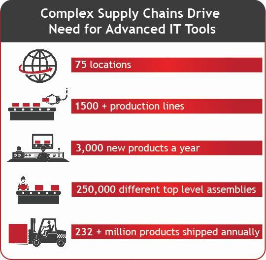 Real-time supply chain management for industry 4.0