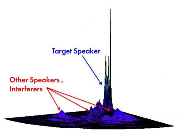 XMOS acquires Setem Technologies, will leverage voice separation algorithms