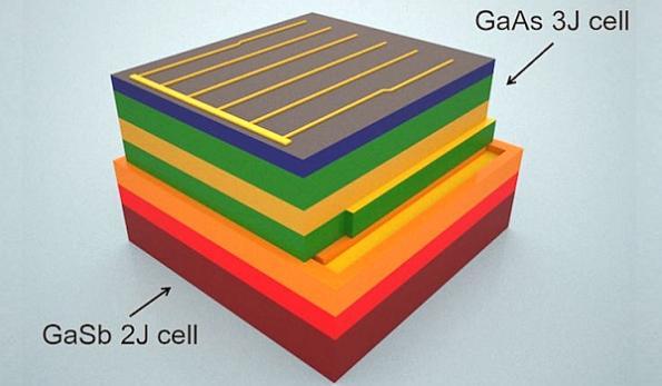 3d Solar Cell Promises Full Spectrum Energy Harvesting