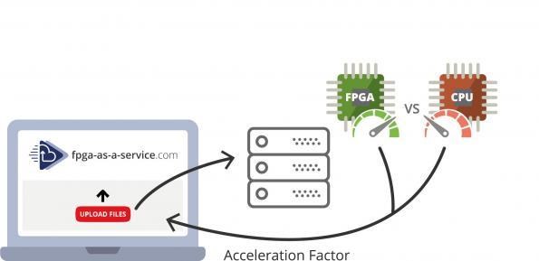 GZIP compression accelerator runs on FPGAs as a service
