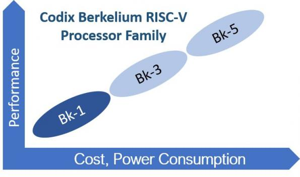 Codasip targets IoT with 32-bit RISC-V processor