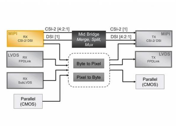 Modular IP cores ease video bridging