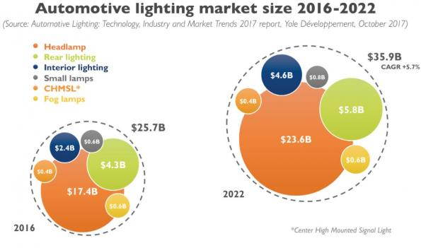 Wide LED adoption in automotive lighting brings new functionalities: pixel-enabled