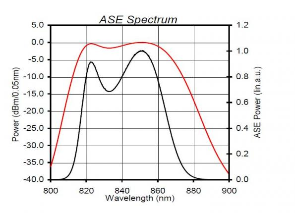 840nm superluminescent LEDs target medical imaging