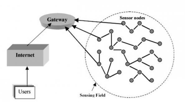 [DIAGRAM_38EU]  Evolution of industrial wireless sensor networks | Wireless Sensor Network Diagram |  | Microwave Engineering Europe