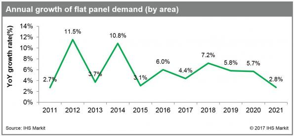 Cheap panel prices to fuel demand for large displays, says IHS Markit