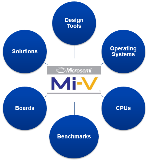 Extendable platform kit to ease adoption of FPGA-Based RISC-V designs