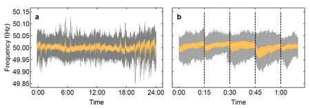Frequency measurements from 2015 (data: 50Hertz): the power grid frequency fluctuates around 50 Hz in the European grid and exhibits large jumps particularly in the trading intervals of 15 minutes. Usually, the grid frequency is within the yellow area but upward and downward deviations (grey) are particularly likely every 15 minutes. Copyright:MPI für Dynamik und Selbstorganisation / Benjamin Schäfer