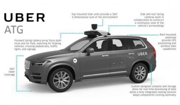 Uber self-driving fleet to use Nvidia technology