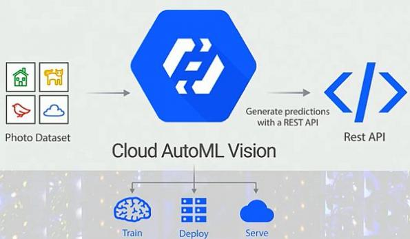 Google AI tool simplifies machine learning for businesses