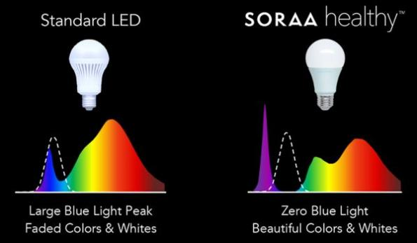 Full Spectrum LED Lighting Company Soraa (Fremont, CA) Has Introduced