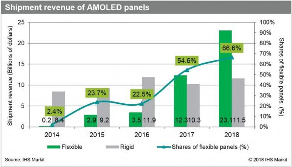 Flexible AMOLED market more than tripled in 2017, oversupply looming in 2018