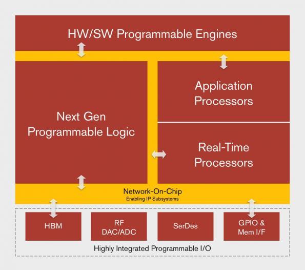 Beyond FPGAs – Xilinx unveils adaptable computing platform