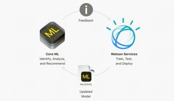 IBM, Apple announce 'new era' for the smart enterprise