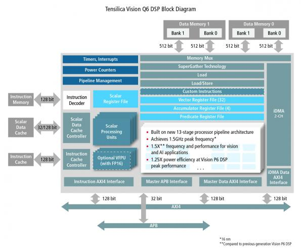 TensilicaVision Q6 DSP to boost embedded vision and AI
