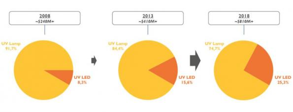 UV LEDs' market has trebled over the last 10 years, observes Yole