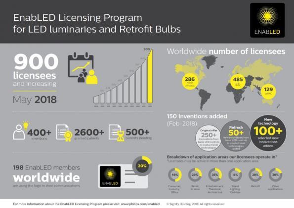 EnabLED licensing program grows to 900 members