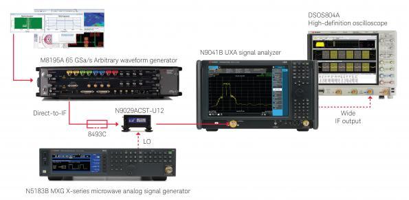 Automotive radar test solution runs scenarios up to 79GHz