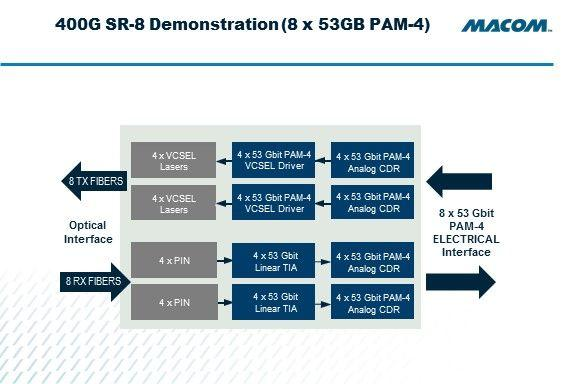 56Gb/s PAM-4 VCSEL driver supports 400Gbps QSFP-DD and OSFP applications