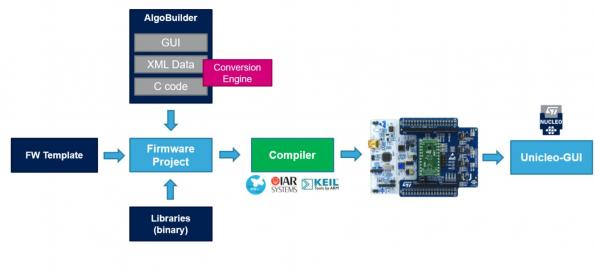 Stm32 Lora Library