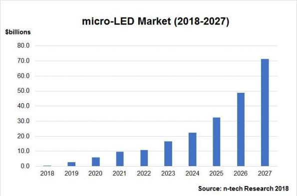Global Micro-LED market to reach $10.7 billion in 2022, says n-tech Research