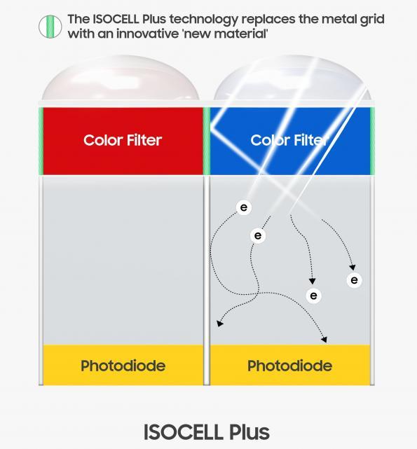 CMOS image sensor cell improves colour accuracy