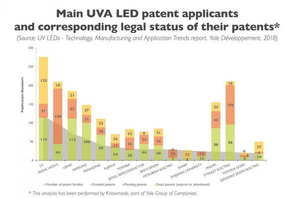 LG Innotek goes to court in preparation for the UV LED market boom