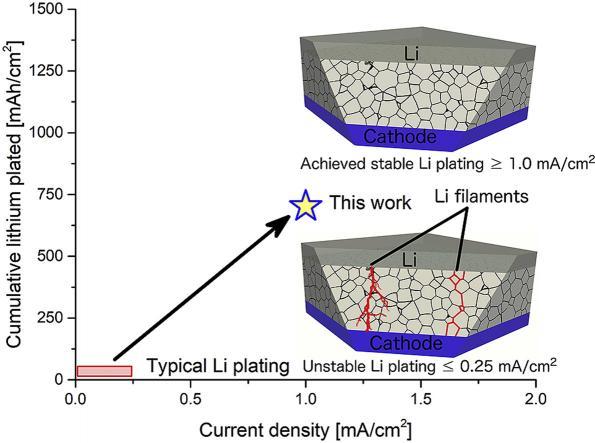 Ceramic substrate stabilizes lithium batteries