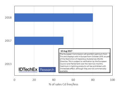 IDTechEx' review of quantum dot films in displays