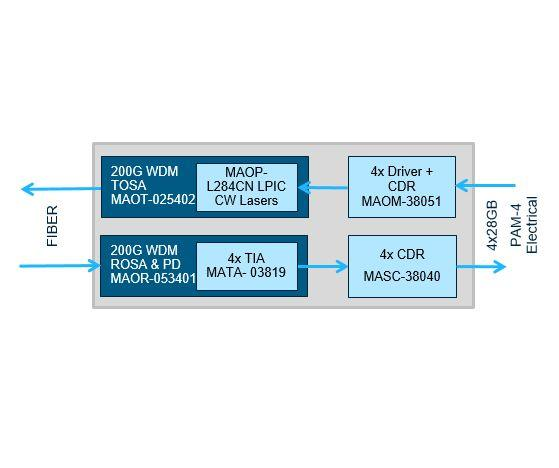 Chipset enables 200G and 400G optical modules