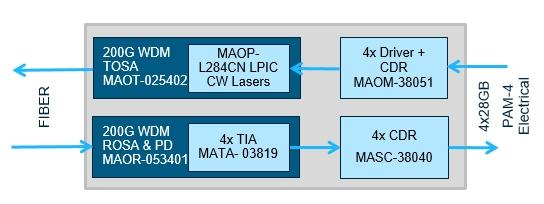 MACOM to demonstrate first complete chipset for 200G and 400G optical modules