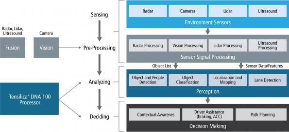 DNA processor IP promises on-device AI