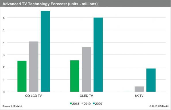 Over 400,000 8K TVs to be shipped in 2019, says IHS Markit
