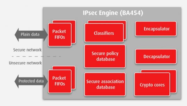 IPsec as a hardware block to accelerate IoT, cloud, or edge servers