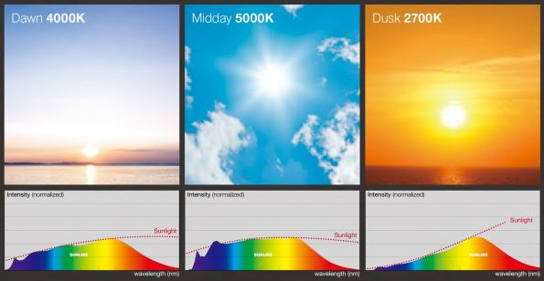 LED illumination products match and recreate natural sunlight